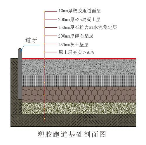 跑道分层结构图